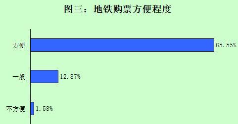 """市消保委公布""""青岛地铁服务满意度调查""""结果:满意度85"""