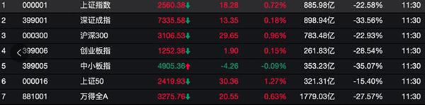 A股上午再反弹:三大股指集体翻红,券商板块全线走强