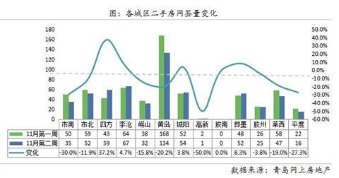 【一周数据·二手房】上周成交574套,低总价小房源受欢迎