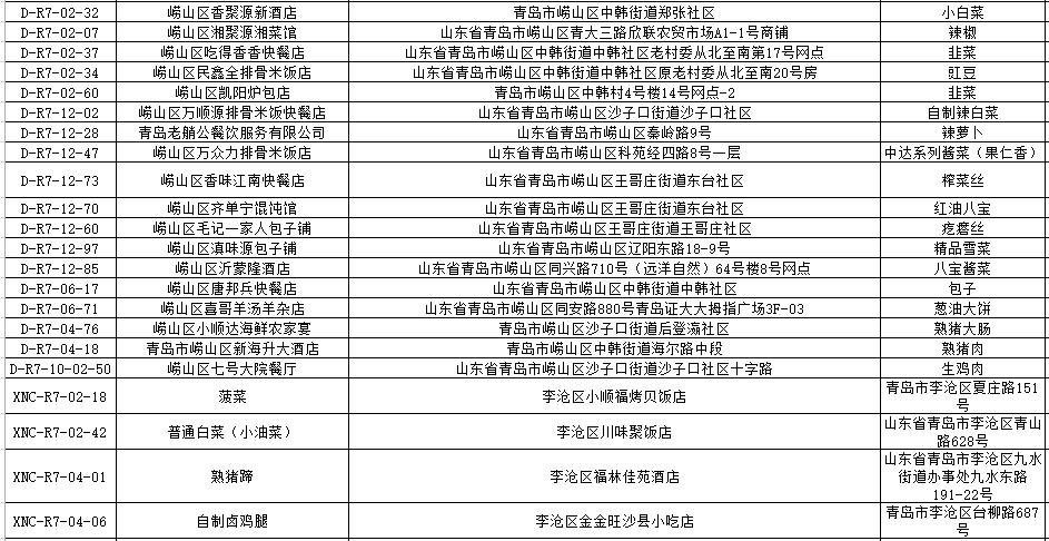 """青岛这96批次食品不合格!吕氏疙瘩汤、美达尔烧烤上""""黑榜"""""""