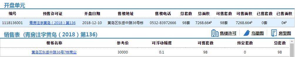 两河公租房配套商业项目98套房源拿预售,参考价30000元/平