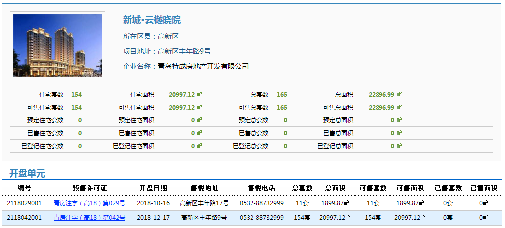 新城・云樾晓院154套住宅拿预售,参考价8333元/平米起