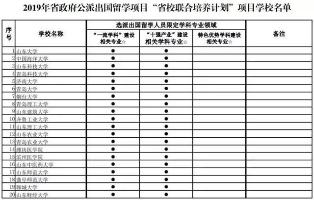 山东省政府公派留学项目学校名单公示 共35所高校