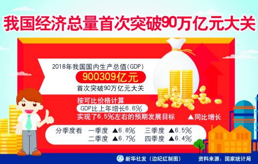 我国经济总量首次突破90万亿元 2018年GDP增