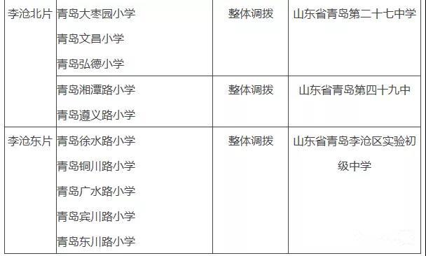 """""""小升初""""早下手准备!青岛各学区划片实用信息大全"""