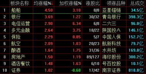 沪指冲击3000点未果震荡收涨0.42%