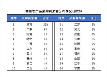 一亩田湖南农产品B2B电商报告:去年平台撮合交易额达28亿