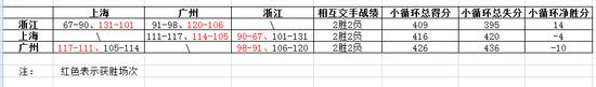 CBA季后赛卡位战:苏吉浙锁定前12 上海广州搏最后1席