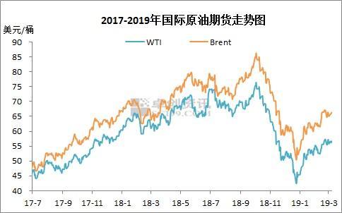 2019年国内油价调整最新消息 或将迎来2019年首次搁浅