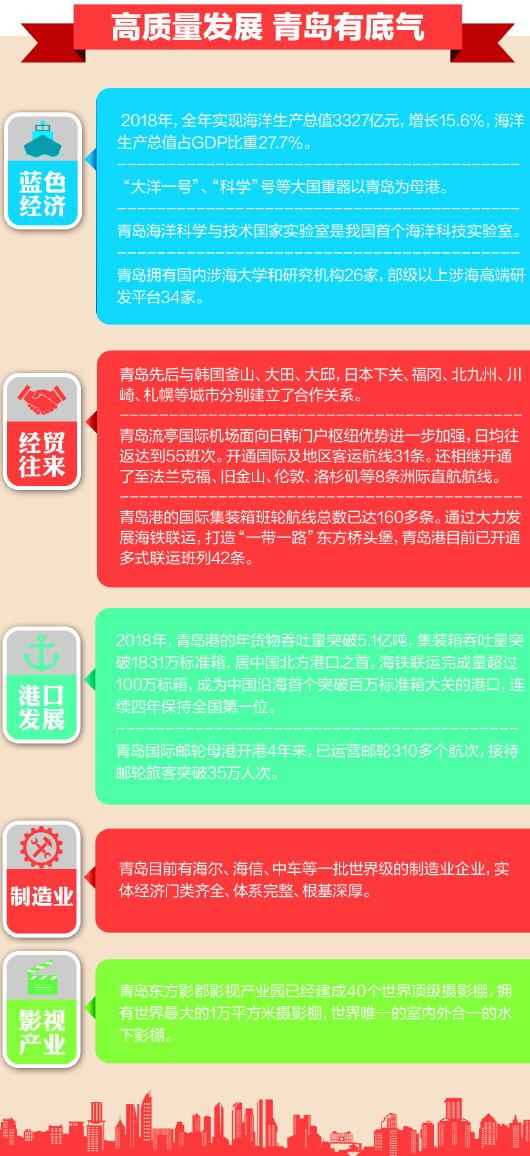 【读懂青岛】青岛赶深圳 优势在何方