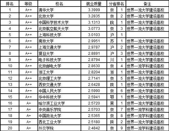 2019就业排行榜_武书连2019中国大学新生质量与毕业生质量对照排行榜