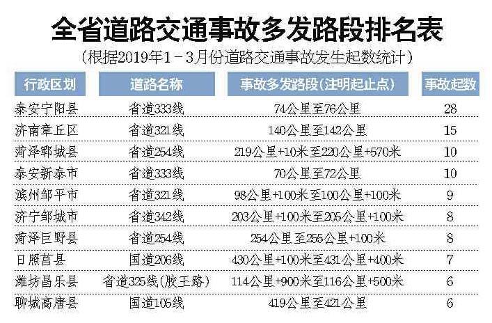 山东发布十大事故多发路段 泰安宁阳县境内省道333线74公里至76公