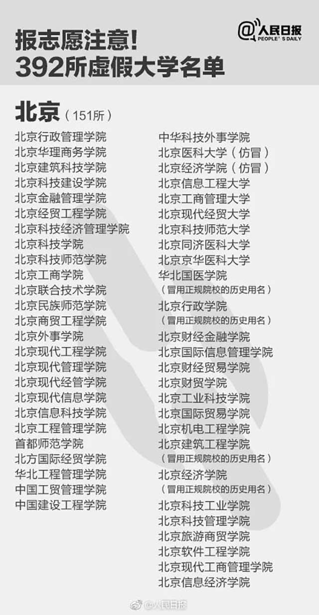 """全国392所""""野鸡大学""""被曝光:山东有25所 青岛远洋大学 山东城市学院被曝光"""