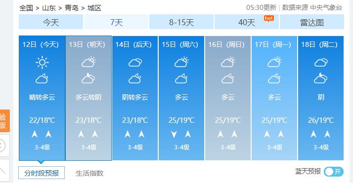 拉仇恨时间又到了?山东多地发布高温黄色预警 青岛今最高温22℃