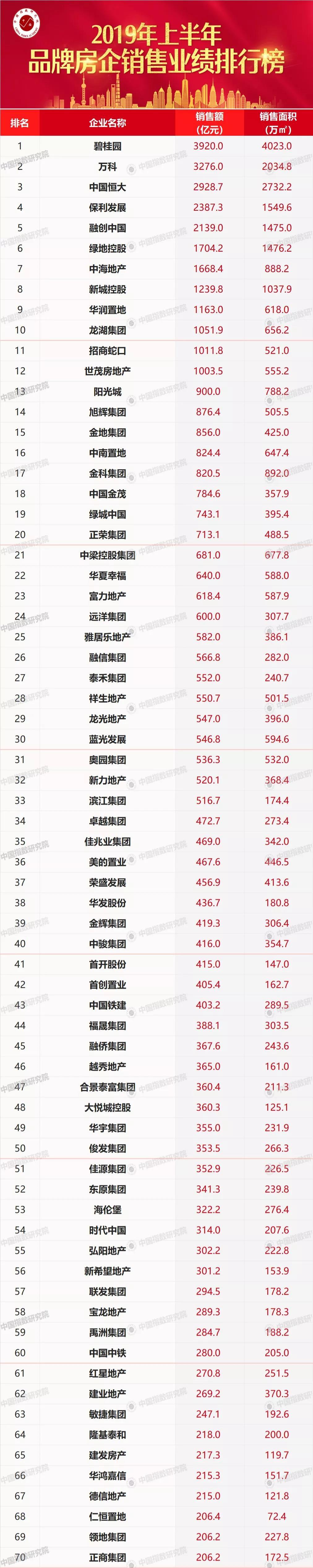 2019上半年品牌房企销售业绩排行榜:碧桂园、万科领衔