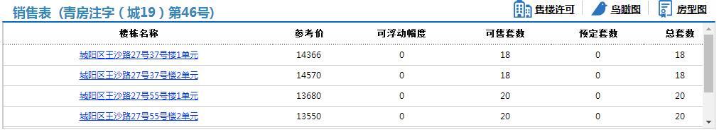 城陽鑫江合院三期116套住宅拿預售,參考價13550元/平米起