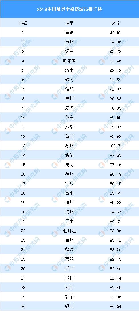 2019中国最具幸福感城市排行榜出炉▓▄▓▄:青岛排名第一