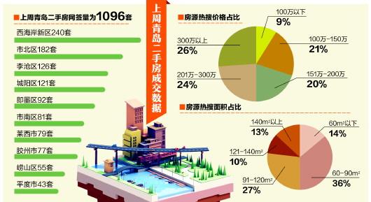 上周青岛二手房成交1096套,成交均价21375元/平方米