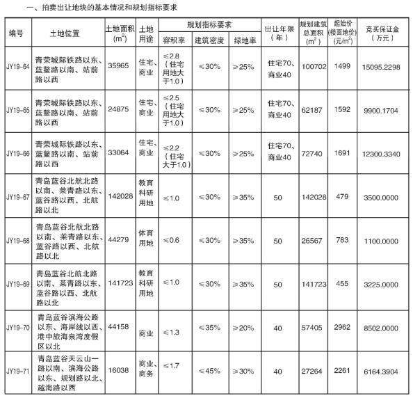 即墨63万㎡地块底价7.58亿元成交 包含北京航空航天大学青岛校区用地