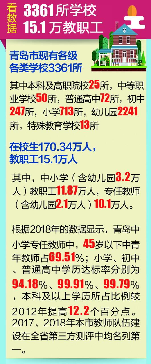 青岛教师大数据出炉:中青年教师占近七成 齐鲁名校长全省最多