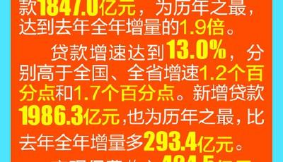 青岛市地方金融监管局、市科技局、市园林和林业局三民活动亮成绩:前10月直接融资1905.7亿