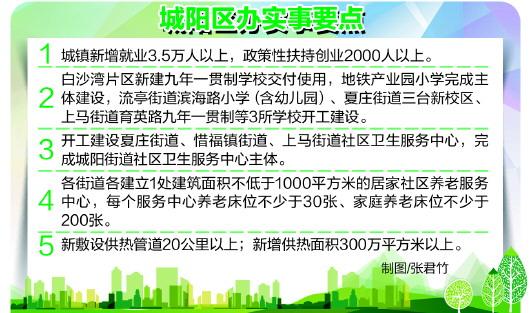 城阳发布今年十件区办实事 新增就业3.5万人17小区水表改造