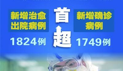全国新增治愈出院病例人数首超新增确诊病例 专家介绍复工复产注意事项:工作场所要全程佩戴防护口罩