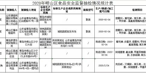 崂山区食品抽检:福中隆、真诚乐超市等5批次蔬菜农残超标