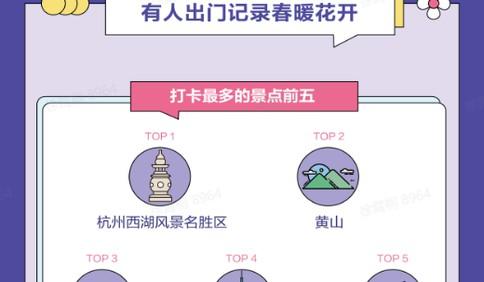 """""""五一""""抖音大数据:深圳、上海、广州、重庆、苏州打卡人数排名前五"""