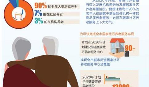 """青岛:九成居家养老如何能做到""""十分""""满意 代表委员发声"""