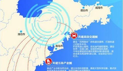 青岛作为牵头城市 将这样推进胶东经济圈一体化发展