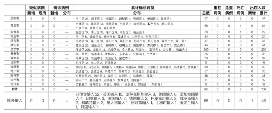 疑似病例|8月27日山东无新增疑似、确诊病例 尚有447人接受医学隔离观察