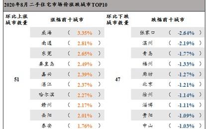 8月百城二手房市场均价报告出炉 青岛环比跌幅排第...