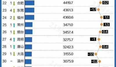 2020上半年GDP百强城市出炉:山东11市上榜 青岛排名14