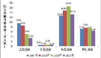 国庆中秋青岛综合交通出行预测来了 假期出行必看