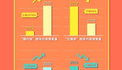 中秋国庆搜索大数据:泰山位列热门旅游目的地TOP5 五仁月饼山东最受宠