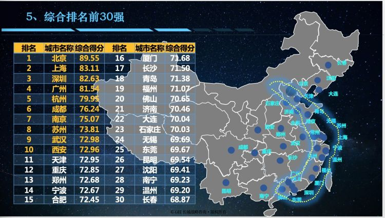 全国前30个城市的经济总量_城市夜景图片