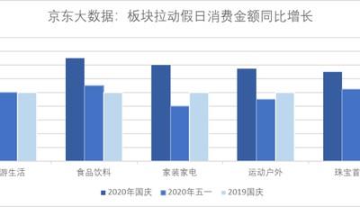 京东大数据:双节出行消费两旺 山东异地订单大增