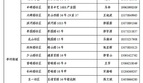 @青岛人 李沧区133处核酸检测点公布