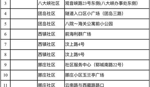 市南、市北、李沧、崂山四区核酸检测点地址公布