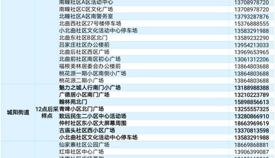 最新!城阳区10月14日核酸检测点公布(附名单)