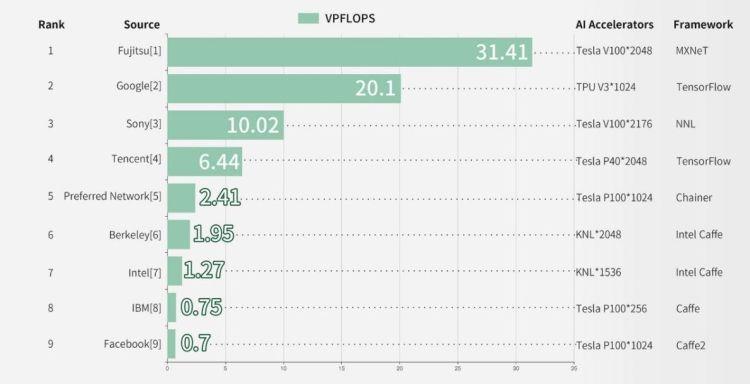 国际测试委员会在青岛发布全球首个智能超级计算机排行榜