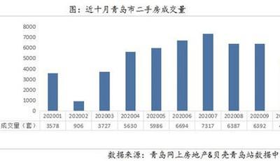 """""""银十""""成色不足!青岛二手房成交量环比降26.33% 成交均价20059元/m²"""