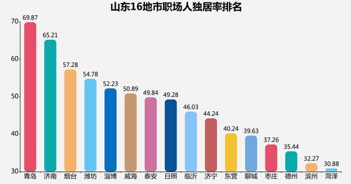 一个人的房子里 装的是自由or孤独?调查显示青岛30岁以下职场人独居率近7成 青岛一个人吃海鲜的地方
