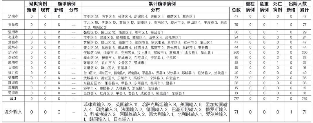 11月10日山东无新增病例 尚有287人接受医学隔离观察