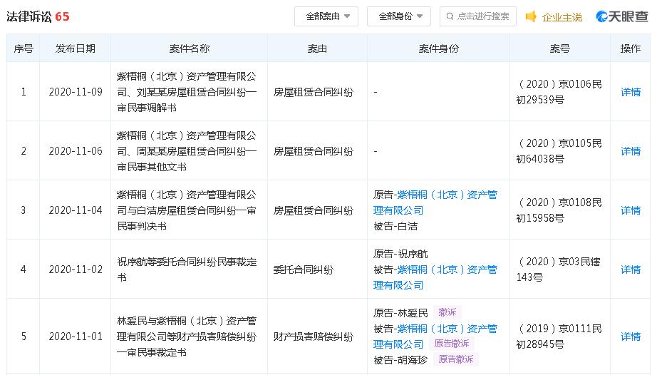 蛋壳公寓北京总部聚集数百人维权 股价已大跌90%