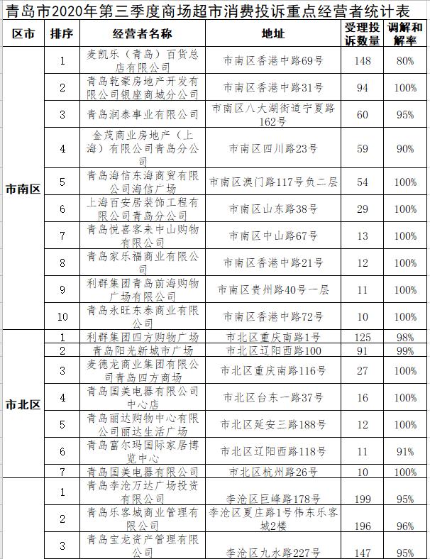 """青岛市2020年第三季度消费投诉公示 健身领域成""""0调解率""""重灾区"""