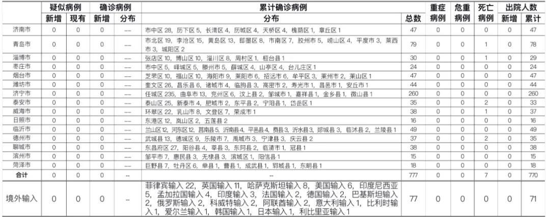 """2月1日山东青岛市报告本地无症状感染者2例"""""""