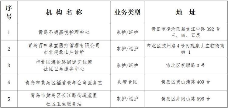 青岛新增5家长护险定点服务机构 看你家附近有没有