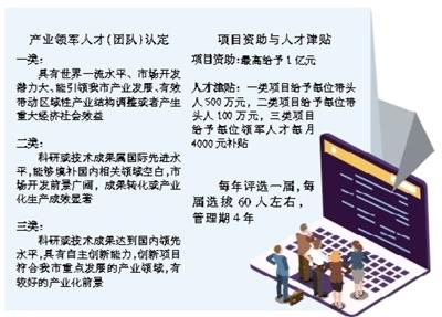 青岛将公开选拔产业领军人才和团队 最高资助1亿元